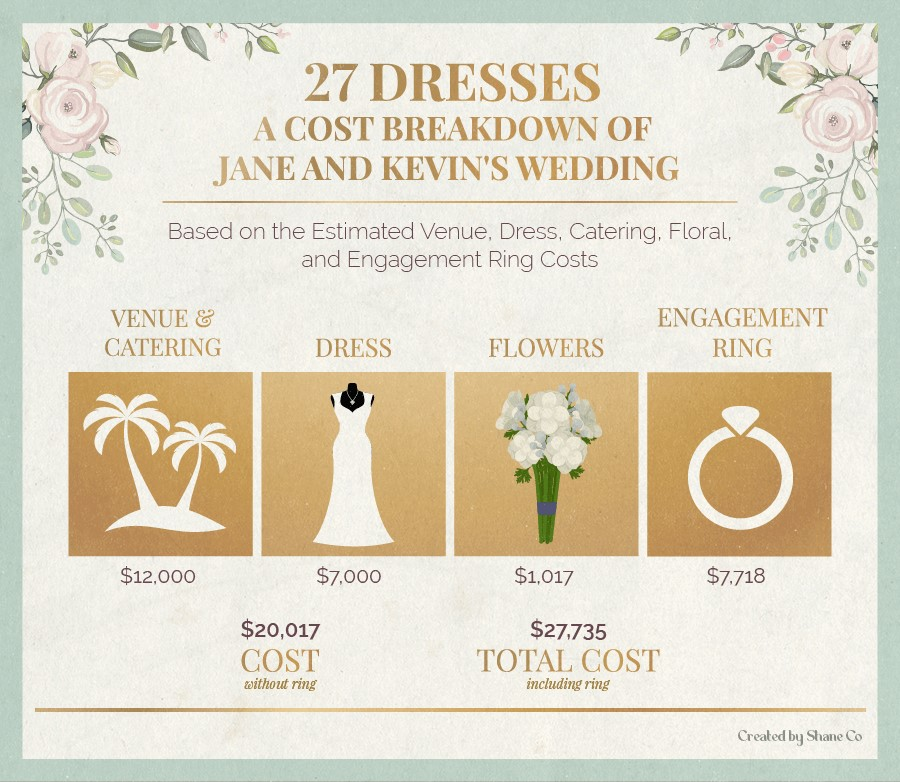 A cost breakdown of Jane and Kevin's wedding in 27 Dresses.
