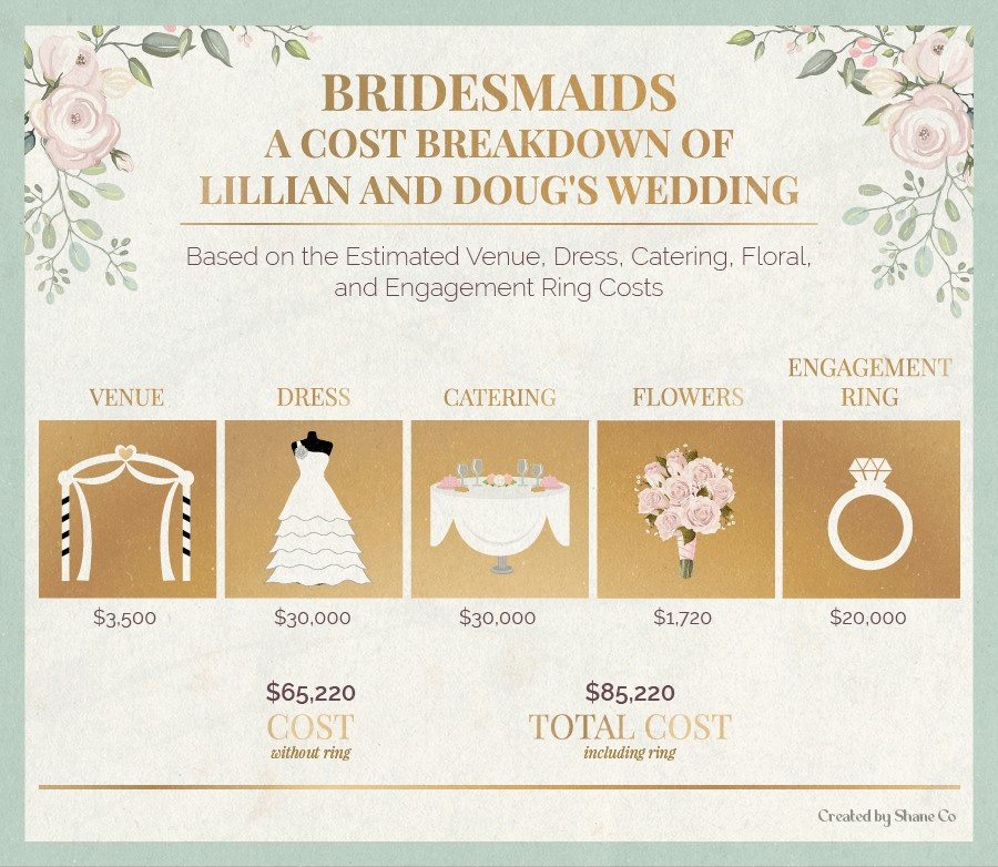 A cost breakdown of Lillian and Doug's wedding in Bridesmaids.