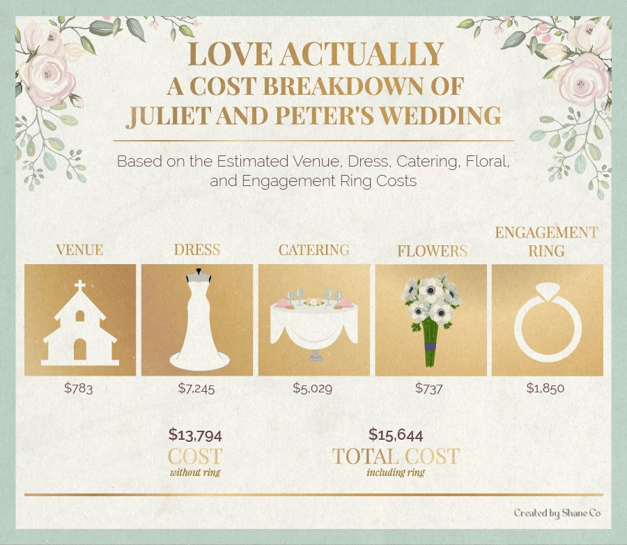 A cost breakdown of Juliet and Peter's wedding in Love Actually.