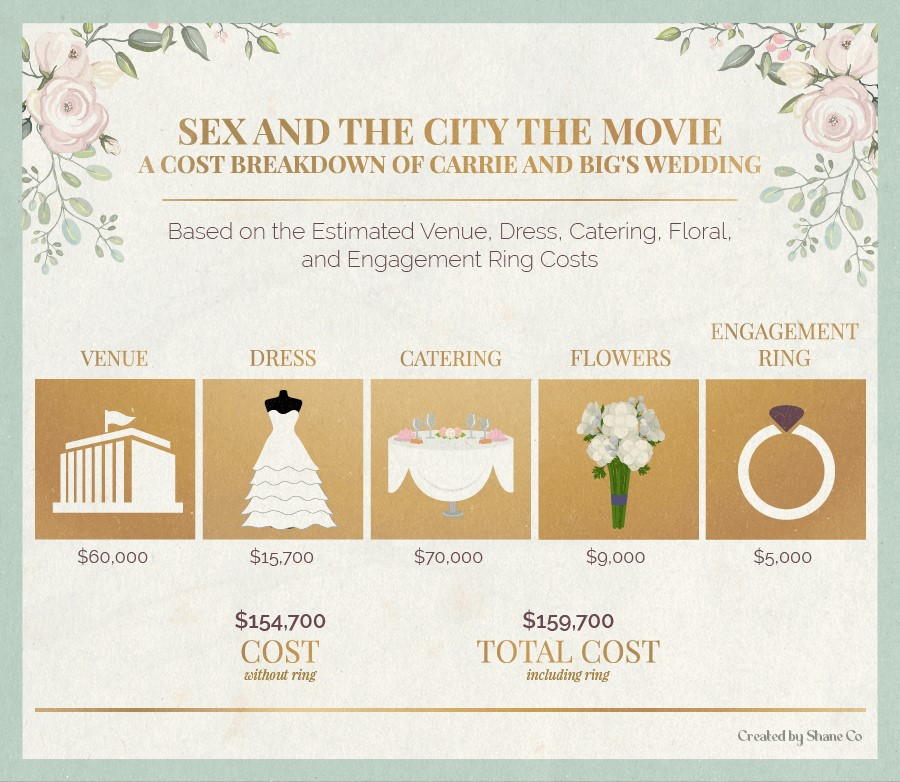 A cost breakdown of Carrie and Big's wedding in Sex and the City the Movie.