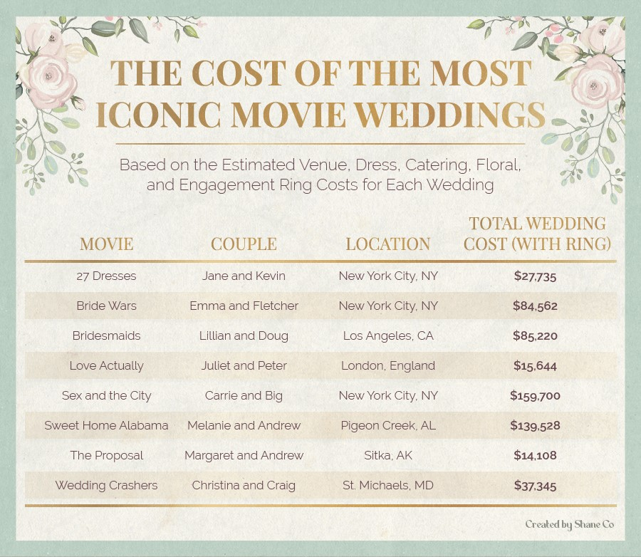 A cost breakdown of the most iconic movie weddings.