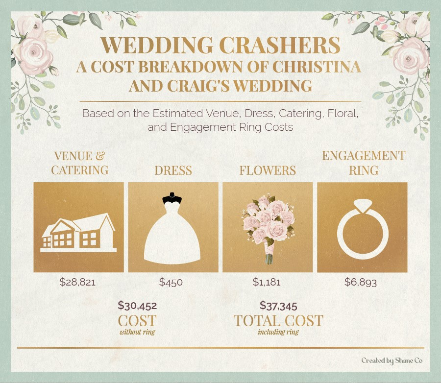A cost breakdown of Christina and Craig's wedding in Wedding Crashers.